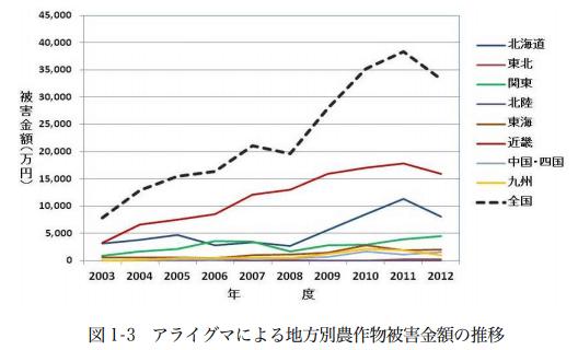 アライグマの農業被害件数や被害金額の推移グラフ